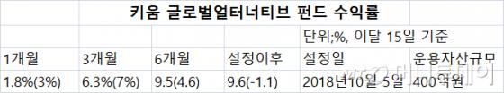 """""""6개월새 10%"""" 해외 헤지펀드 투자하는 공모펀드 수익률 쑥"""
