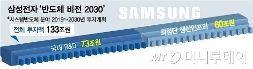 삼성 133조 투자…이재용의 시스템반도체 '십년대계'