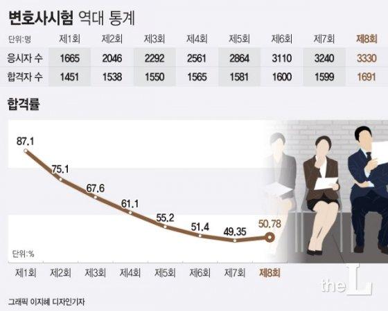 """올해 변시 합격자 1691명 합격률 50.78%…""""합격기준 바꾼다""""(종합)"""