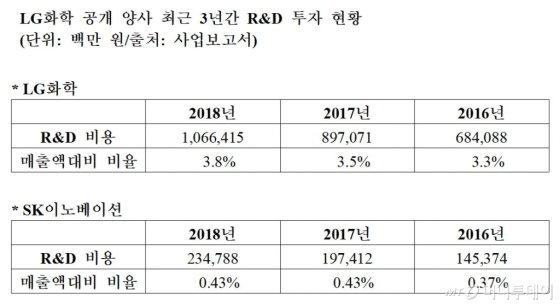 """소송번진 배터리대전, LG화학 """"SK이노 조직적 영업비밀 유출"""""""