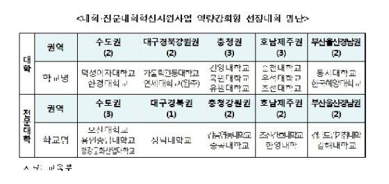 (교육부 제공)© 뉴스1