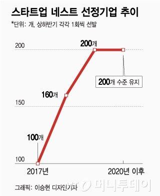 신보, 3년내 스타트업 보증지원 1000개 넘긴다