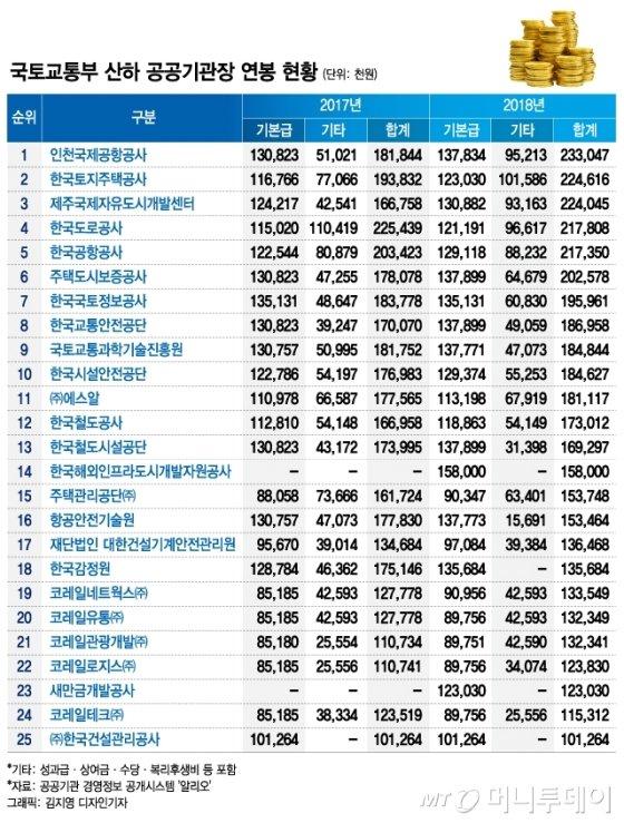 인천공항 사장 작년 연봉 2.3억… 국토부 산하기관 '톱'
