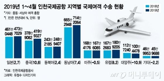 인천공항 중국노선 올 4월까지 420만명… '사드' 이전 수준 회복