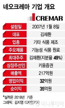 "IPO 네오크레마, 유기농 트렌드 수혜..""식품소재 R&D 기업"""