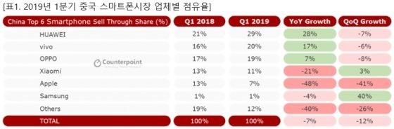 """""""갤S10·A시리즈 통했다""""…삼성폰, 中서 1%대 점유율 회복"""