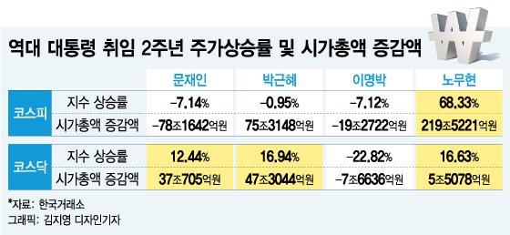 문대통령 취임 2주년 주가상승률 -7.1%, 박·MB보다 낮아