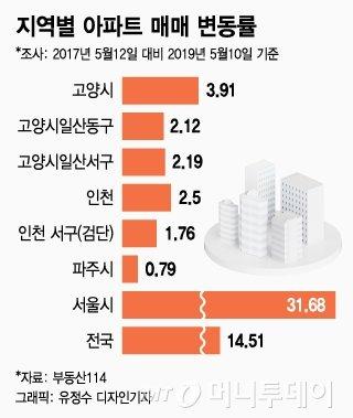 """""""3기 신도시 탓 집값 떨어질라"""" 일산·파주 주민 집단행동"""