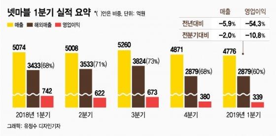 'BTS' 흥행 타고…넷마블 실적 반등 노린다