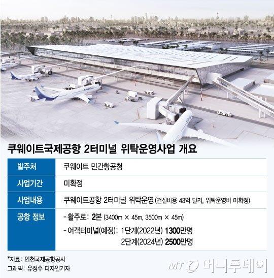 '한국-인천' 양대 공항공사, 해외 운영권시장 진출 본격화