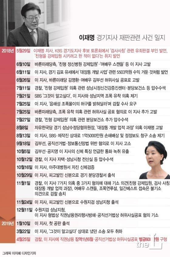 [속보] 이재명 1심, 선거법·직권남용 모두 무죄