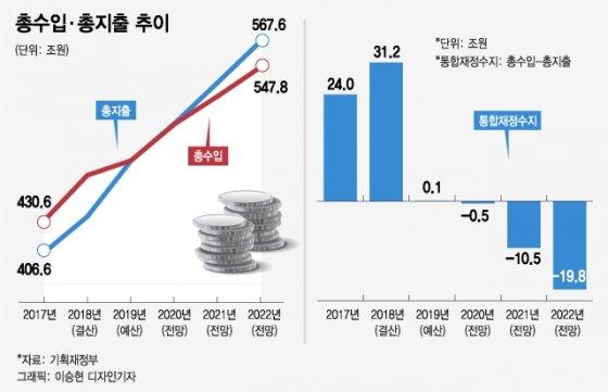 문노믹스 '3% 도그마' 깬다…달빛재정 확장
