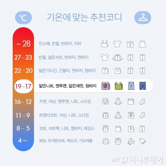 """""""따뜻하더니 또 쌀쌀""""…기온별 옷차림 어떻게 할까"""