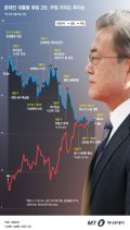 [그래픽뉴스] 문재인 대통령 취임 2년, 74.8%→49.4% '롤러코스터 국정지지도'
