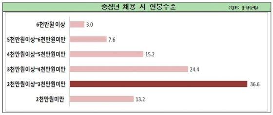 """중소·중견기업 60% """"중장년 채용 계획 있어, 月276만원 지급"""""""