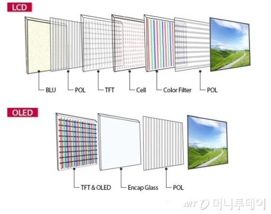 OLED와 LCD 패널 비교/사진=LG디스플레이