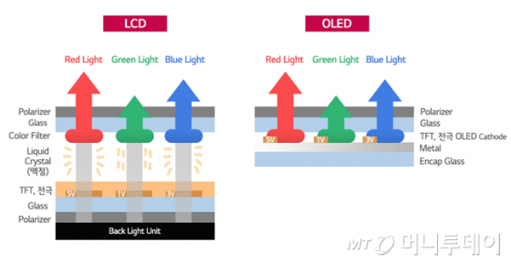 LCD-OLED 비교/사진=LG디스플레이