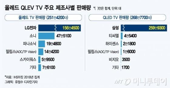 [MT리포트] QLED vs OLED, 당신의 TV 선택은?