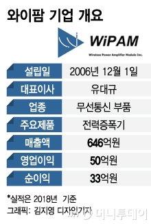 IPO 기대주 와이팜, 5G 수혜 폭풍 성장