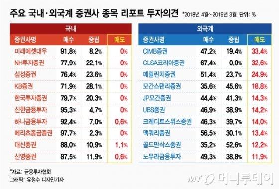 """""""팔라고, 왜 말을 못해""""…리포트 유료화의 허와 실"""