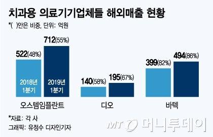 수출 날개단 치과의료기기업체 실적 껑충…1Q 영업익 15%↑