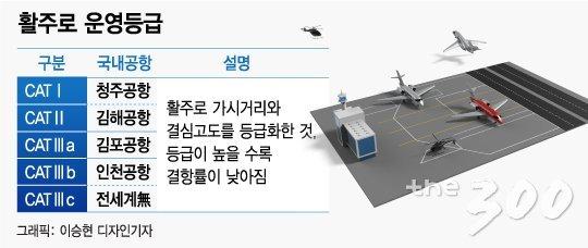 김해신공항, 129명 목숨 앗아간 17년전 '악몽' 잊었나