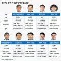 [그래픽뉴스]文정부 3년차 첫 차관급 인사…9명 바꿨다