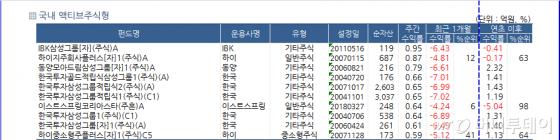 美 화웨이 제재..삼성그룹주 펀드 화색