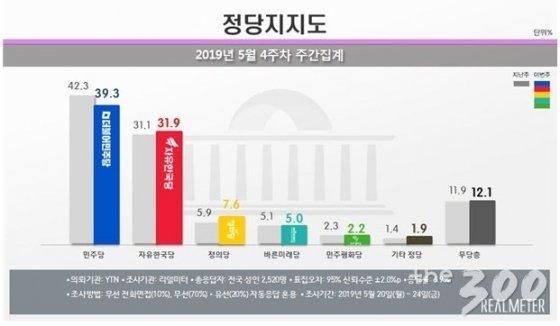 文 대통령, 국정 지지도 3개월만에 50% 회복