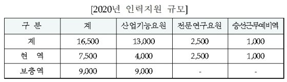 산업기능요원 등 '산업지원인력' 1만6500명 배정