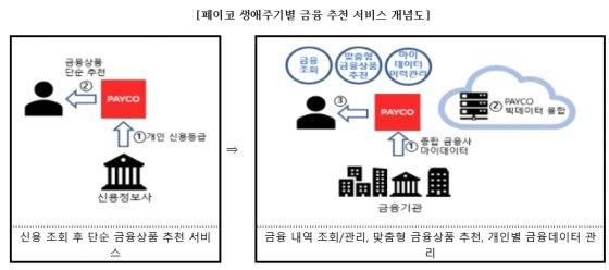 페이코 데이터사업 본궤도…금융 융합 시너지 낸다