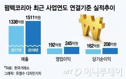 화장품 용기업체 펌텍코리아, 'PER 24배' 코스닥 상장 추진