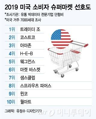 아마존시대에도 잘나가는 '트레이더 조' & '베스트바이'