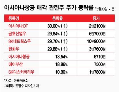 """""""어느 기업에 팔릴까""""…아시아나 관련주 '上' 마감"""