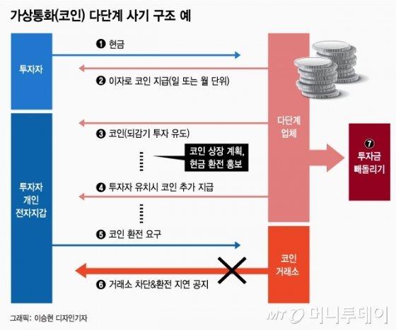 """[MT리포트] """"1억 투자→매주 천만원 입금""""…'코인 사기' 늪에 빠졌다"""
