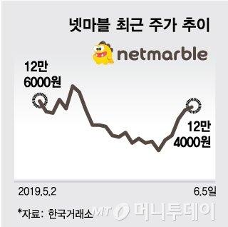 """""""BTS 매니저 되볼까""""…신작 기대감에 넷마블 '들썩'"""