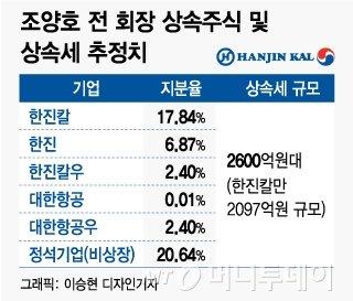 한진가 상속세 '2600억대' 추정…경영권 방어도 '고심'