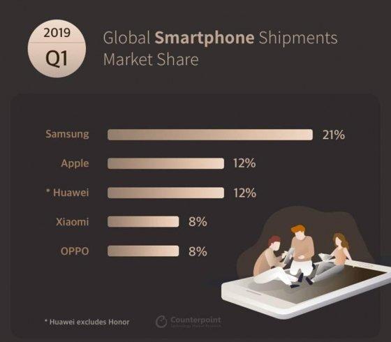 성장 꺾인 스마트폰 시장… 6분기 연속 하락세