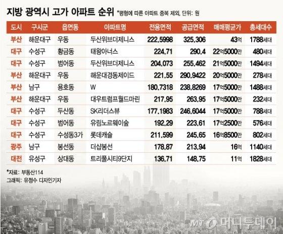 """""""이렇게 잘 살았나""""… 광주 27억 아파트 흥행 이유"""