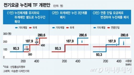 """""""구간완화 1안"""" vs """"폐지 3안""""…누진제 개편 의견 '팽팽'"""