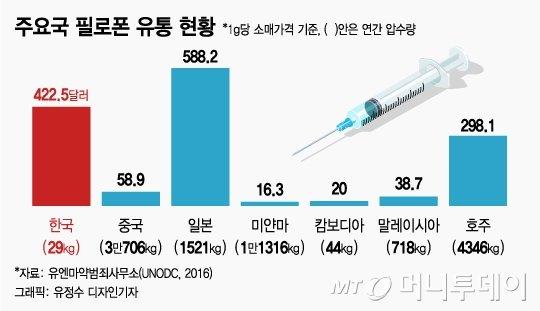 "[MT리포트]""마약, 한국 거쳐야 돈 된다"" 한국 넘보는 세계 3대 마약조직"