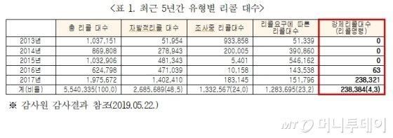 최근 5년간 유형별 자동차 리콜 대수. /자료 제공=김상훈 자유한국당 의원실