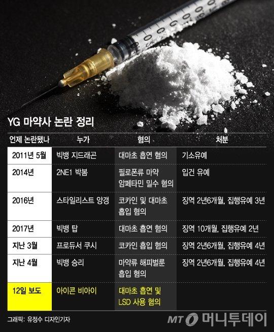 지디, 탑, 양갱, 쿠시 이어 아이콘 비아이까지?… YG 마약사(史)