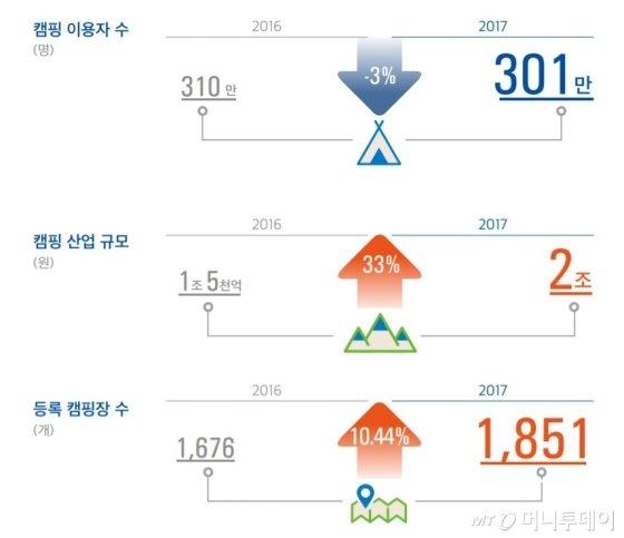자료=GKL사회공헌재단, 사단법인 캠핑산업진흥원