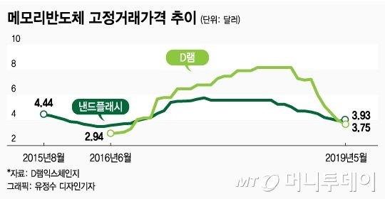 '화웨이 불똥' 허리띠 졸라맨 삼성…반도체 투자 전망 줄하향