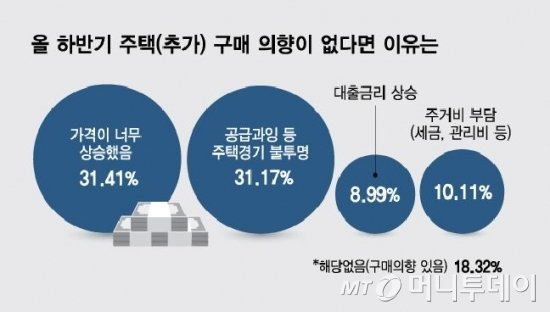 """""""올 하반기엔 안산다"""" 39.6%...""""가격 너무 올라서"""" 31%"""