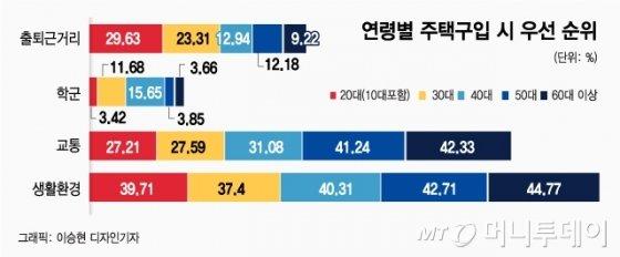 맹모삼천지교? 뒤로밀린 '학군'…공원·커뮤니티등 '생활환경' 선호 41%