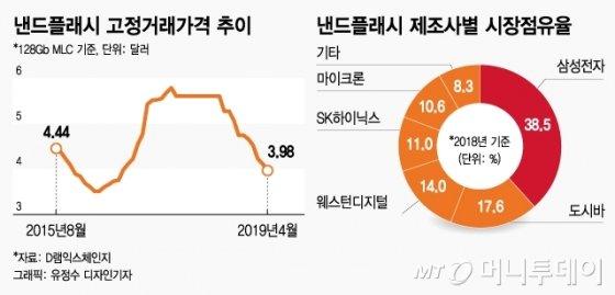 낸드·중국·점유율…SK하이닉스 연말 적자 전망 '3가지 화두'