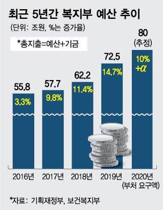[단독]복지부, 포용국가에 내년 예산 80조 쏟아붓는다