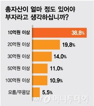"""""""10억이면 부자""""…변함없는 한국인 부자의 기준"""